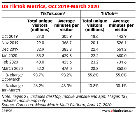 Table: TikTok Useage, October 2019 to March 2020