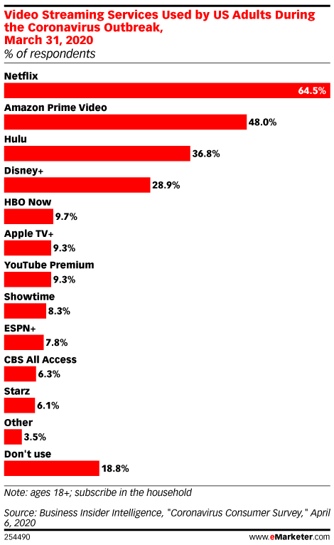 Chart: Pandemic Video Streaming By Platform
