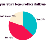 Chart: Aillingness To Retun To Office Work