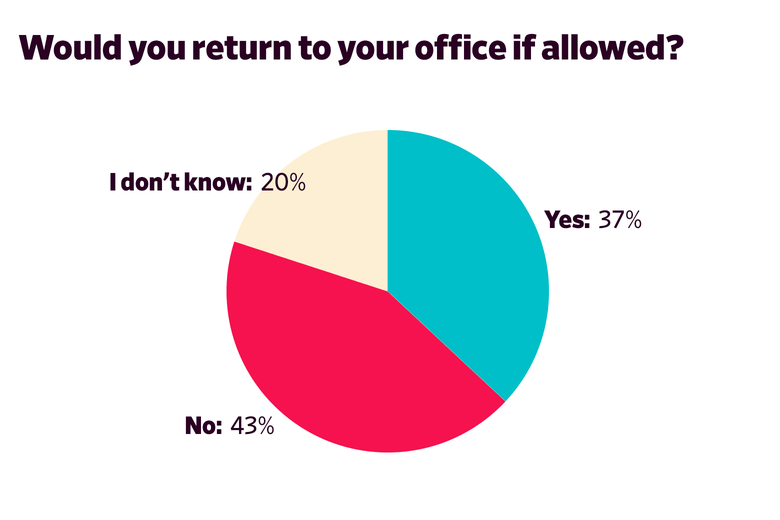 Chart: Willingness To Return To Office Work