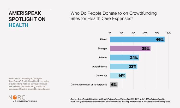 Chart: Medical Crowdfunding Recipients