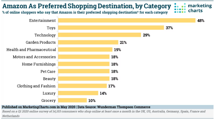 Chart: Product Categories For Which Amazon Is Preferred