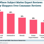Chart: Subject Matter Expert Review Value By Product Category