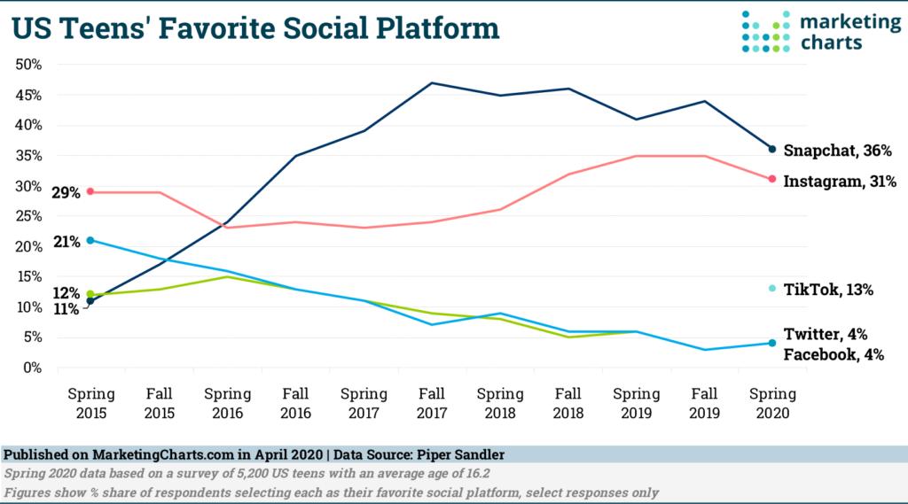 Chart: Teens' Favorite Social Media Channels