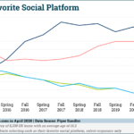 Chart: Teens' Favorite Social Media Channels