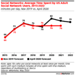 Chart: Average Time Spent On Social Networks, 2015-2022