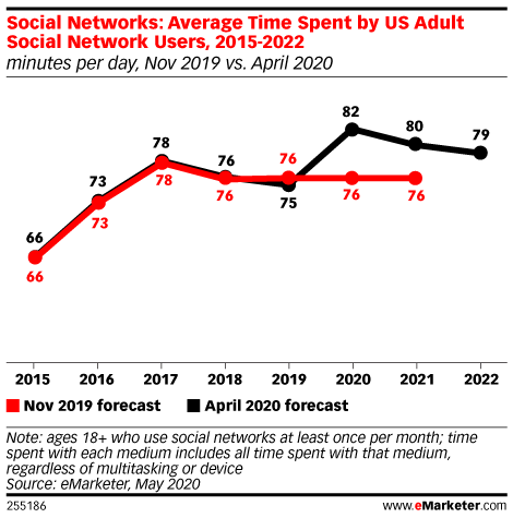 Chart: Average Time Spent On Social Networks, 2015-2022