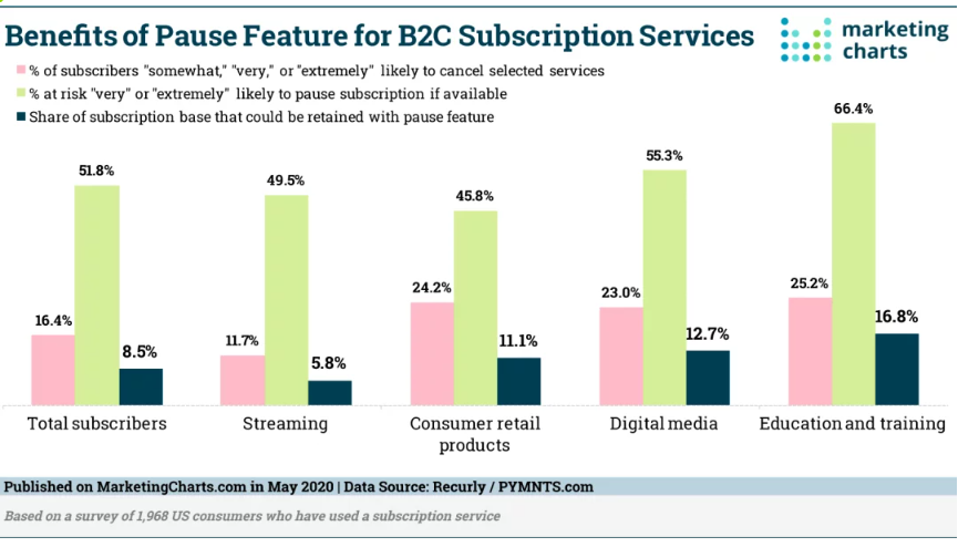 Chart: Appeal Of Pausing Consumer Subscription Services