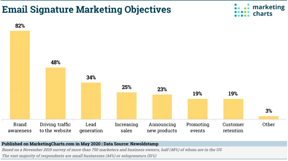 Chart: Email Signature Marketing Objectives