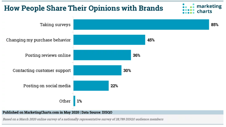 Chart: How People Give Brands Feedback