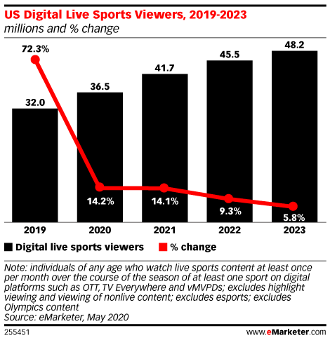 Chart: Online Live Sports Viewers