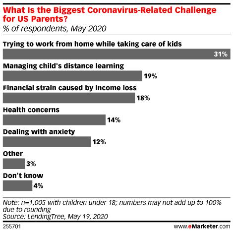 Chart: Parents' Biggest Pandemic Challenges