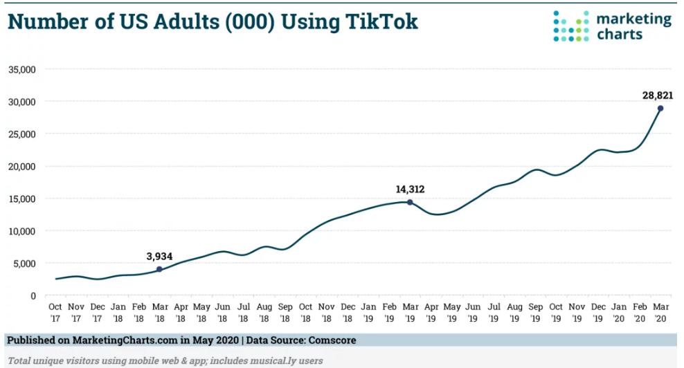 Chart: TikTok Adult Users, 2017-2020