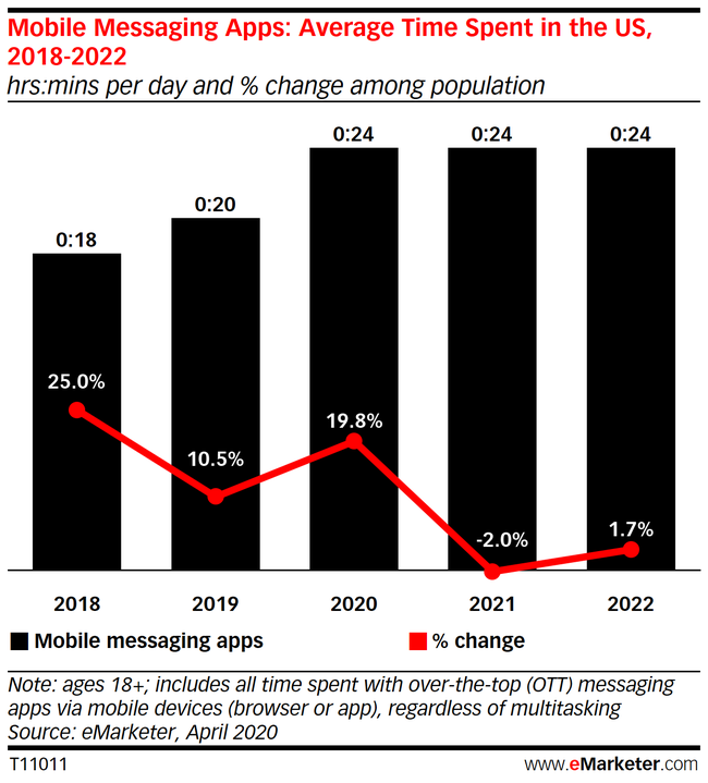 Chart: Time Spent With Mobile Messaging Apps, 2018-2022