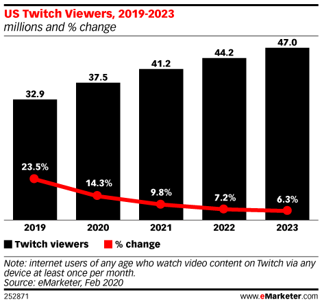 Chart: American Twitch Viewers, 2019-2023