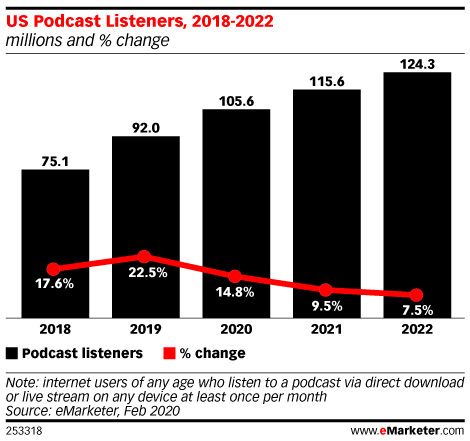 Chart: US Podcast Listeners, 2018-2022