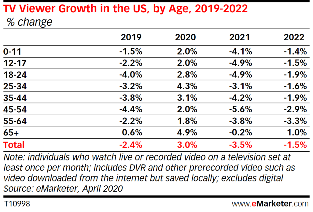 Table: US TV Viewer Growth, 2019-2022