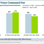 Chart: Voice Command Frequency