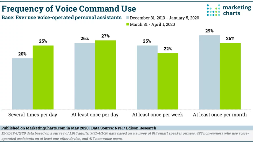 Chart: Voice Command Use Frequency