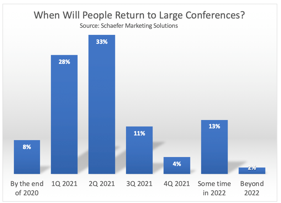 Chart: When Will People Return To Large Conferences?