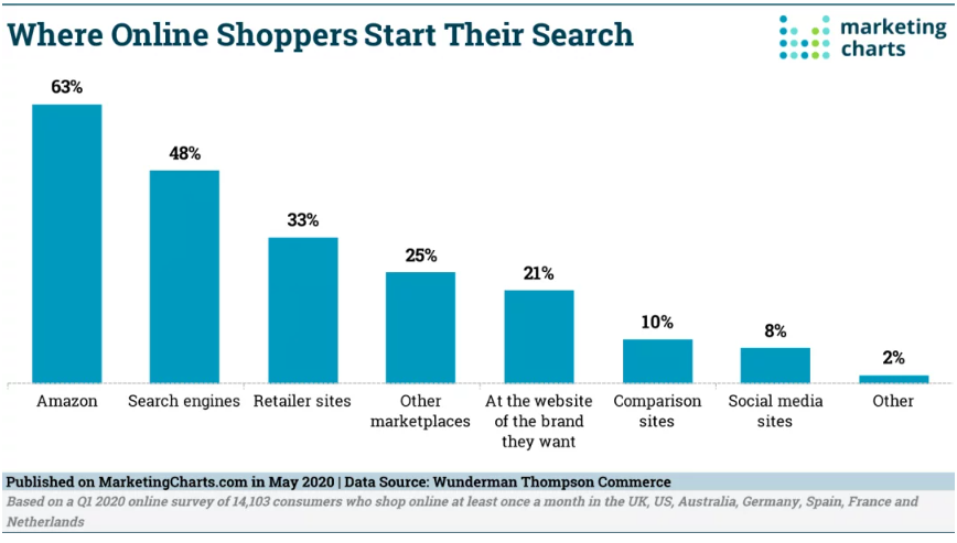 Chart: Where Online Shoppers Start To Search