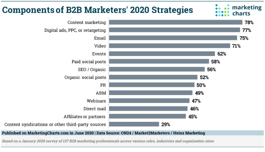 Chart: 2020 B2B Marketing Components