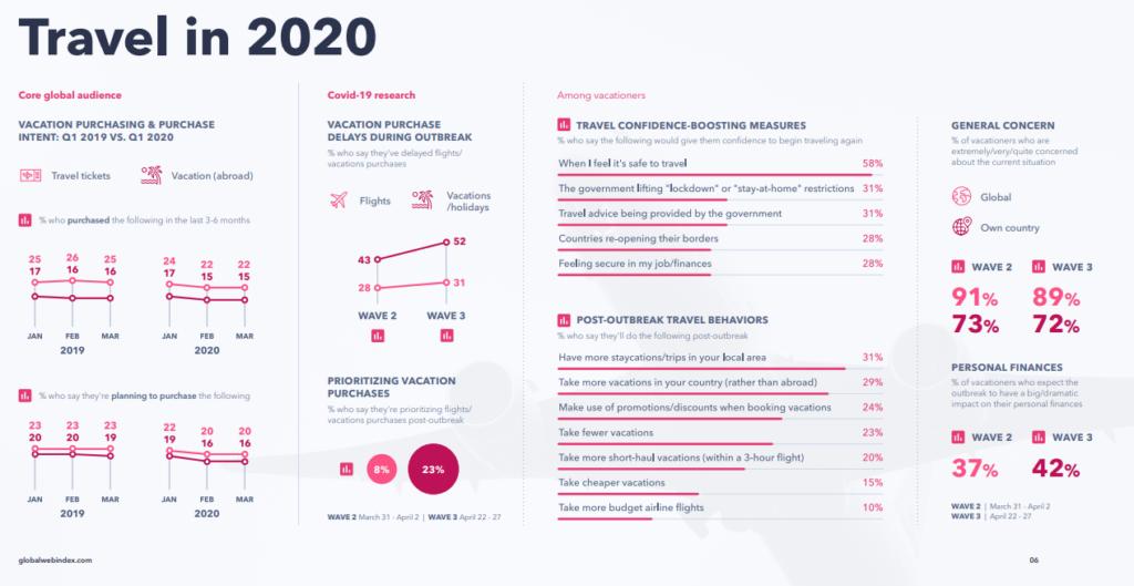 Infographic: 2020 Travel