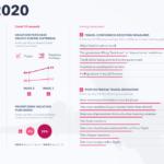 Infographic: 2020 Travel - GlobalWebIndex