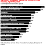 Chart: B2B Industries Distrupted By Covid-19