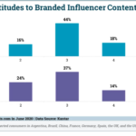 Chart: Consumer Attitudes Toward Promoted Influencer Content