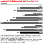 Chart: Demographics Of Coronavirus Impact On Small Businesses