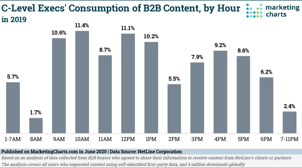 Chart: C-Suite B2B Content Consumption By Daypart
