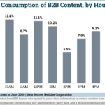 Chart: Dayparting - C-Level B2B Content Consumption