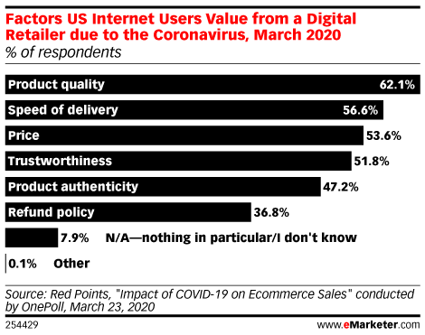 Chart: Factors Consumers Value In Digital Retailers Due To Coronavirus