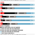 Chart: Social Commerce Demographics