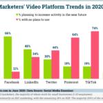Chart: Social Video Plans - 2020