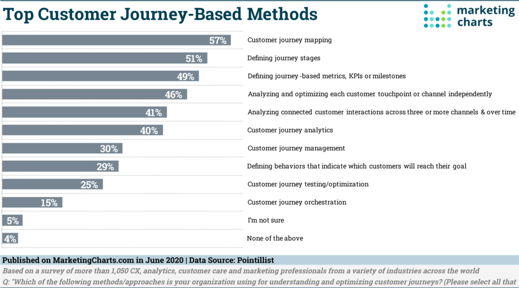 Chart: Top Customer Journey Development Practices