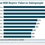 Chart: Traits B2B Buyers Value in Salespeople