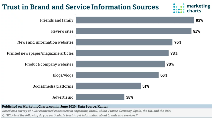 Chart: Trusted Brand Information Sources