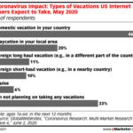 Chart: Types Of Vacations Americans Expect To Take