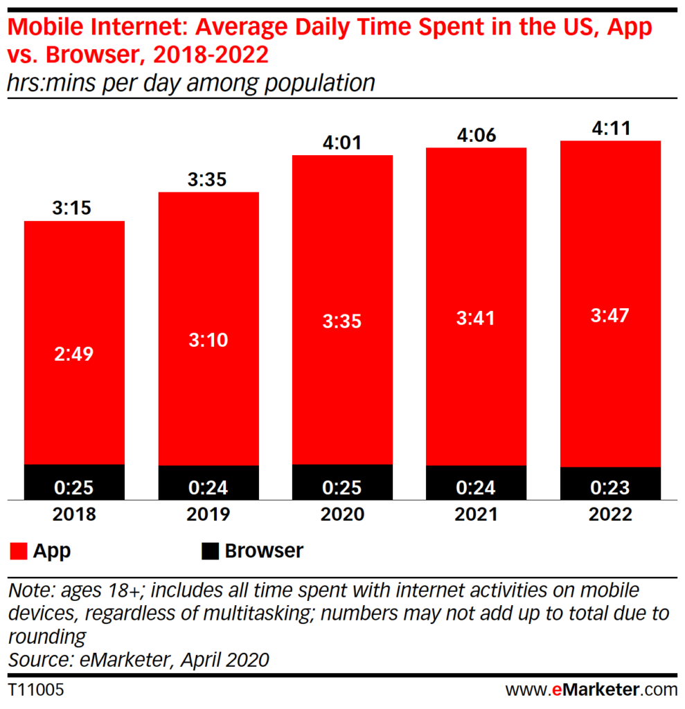 Chart: Daily Time Spent With Apps vs  Browsers
