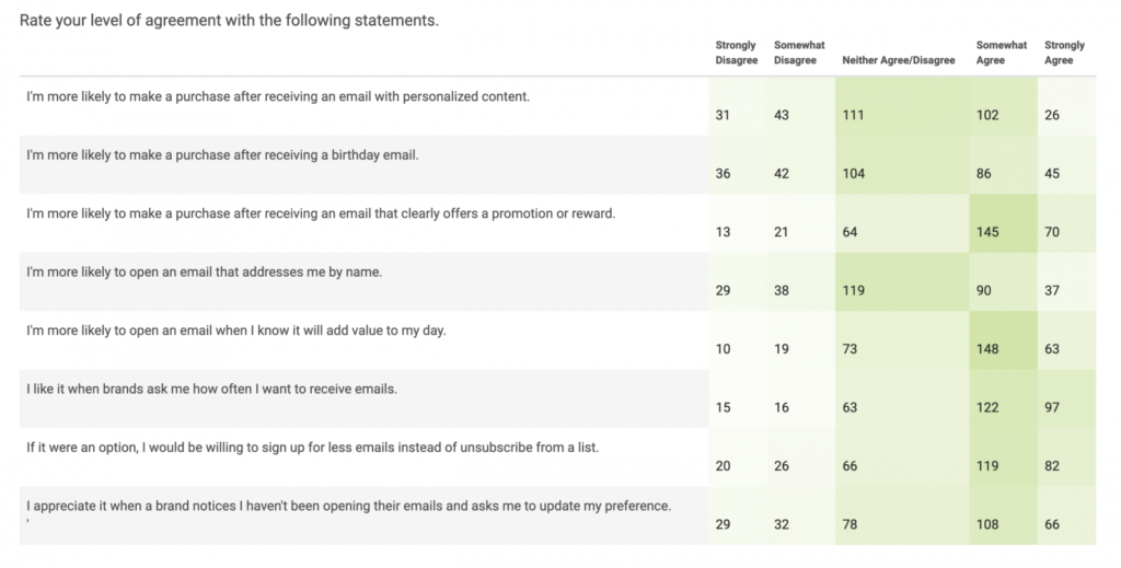 Table: Email engagement rates for specific questions