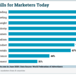 Chart: Most Important Marketing Skills