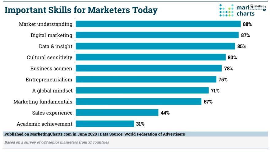 Chart: Most Important Marketing Skills