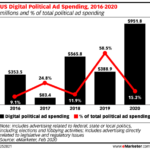 Chart: US Digital Political Ad Spending, 2016-2020