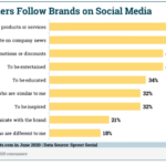 Chart: Why Consumers Follow Brands On Social Media