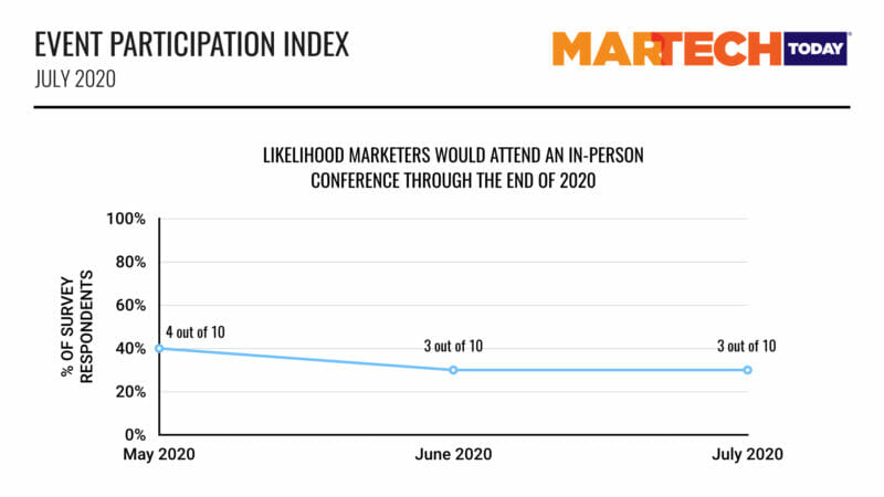 Chart: Likelihood Marketers Would Attend An In-Person Conference Through The End Of 2020