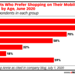 Chart: Preference For Mobile Shopping By Age