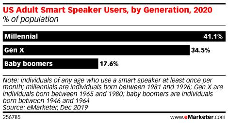 Chart: Smart Speaker Users By Generation