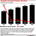 Chart: Digital Live Sports Viewers, 2019-2023